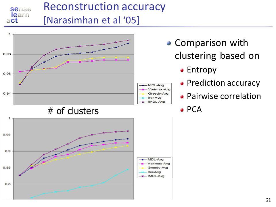 Reconstruction accuracy [Narasimhan et al '05]